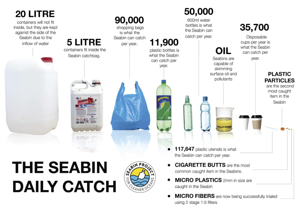 what the seabin catches per year